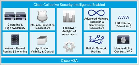 Figure 1.  Cisco ASA with FirePOWER Services: Key Security Features