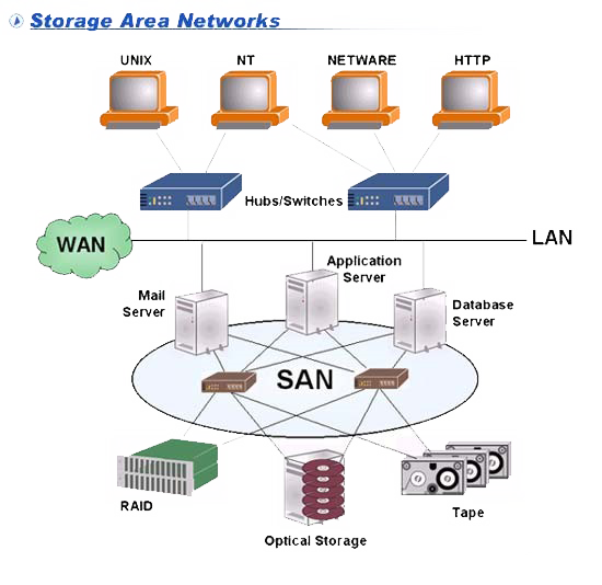 SAN-Storage Area Network
